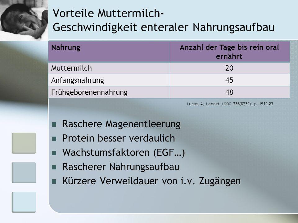 Vorteile Muttermilch- Geschwindigkeit enteraler Nahrungsaufbau NahrungAnzahl der Tage bis rein oral ernährt Muttermilch20 Anfangsnahrung45 Frühgeboren