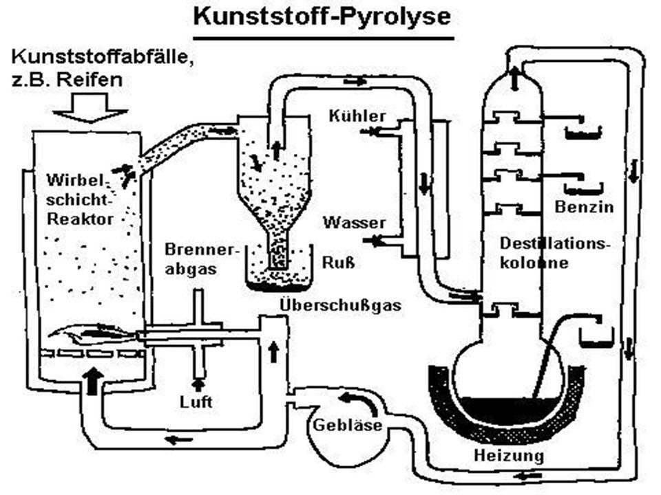 Plasma-Ultrahochtemperatur-Reaktor / Pyrolyseanlage Plasma-Ultrahochtemperatur-Reaktor: Hochtoxischer Sondermüll wird bei Temperaturen bis zu 20'000 G