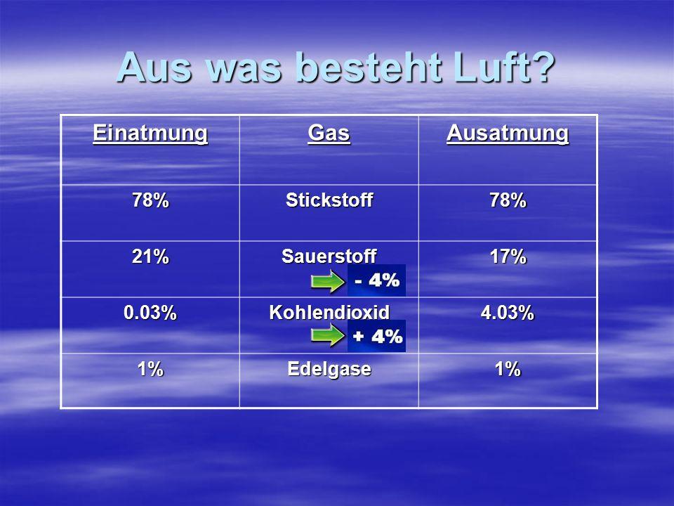 Aus was besteht Luft? EinatmungGasAusatmung 78%Stickstoff78% 21%Sauerstoff 17% 0.03%Kohlendioxid 4.03% 1%Edelgase1%