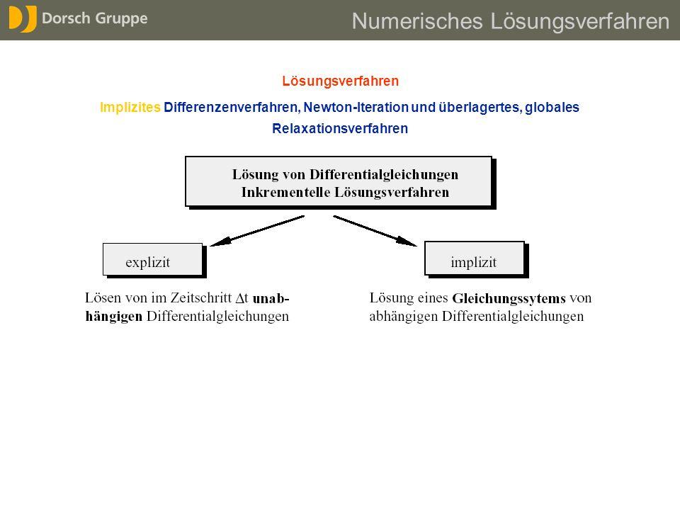 Lösungsverfahren Implizites Differenzenverfahren, Newton-Iteration und überlagertes, globales Relaxationsverfahren Numerisches Lösungsverfahren