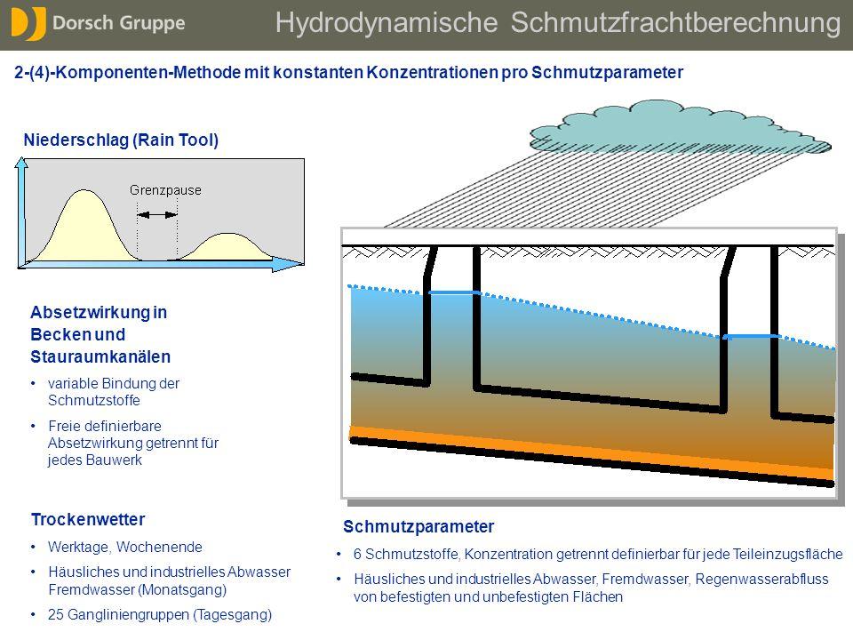 Absetzwirkung in Becken und Stauraumkanälen Definition und Berechnung unabhängiger Ereignisse Niederschlag (Rain Tool) variable Bindung der Schmutzsto