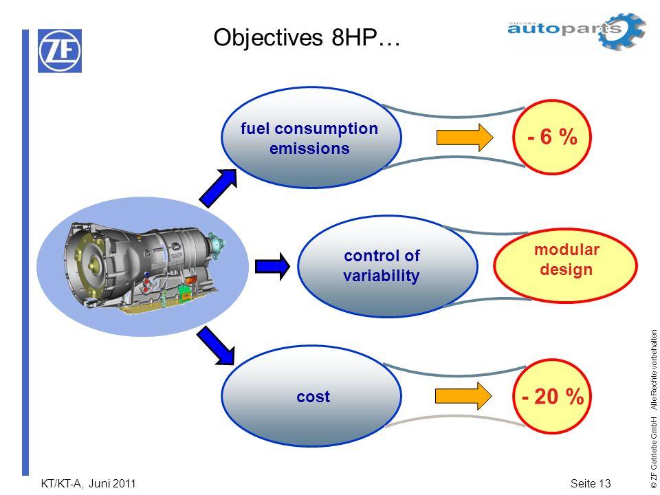 KT/KT-A, Juni 2011Seite 13 © ZF Getriebe GmbH Alle Rechte vorbehalten Objectives 8HP… fuel consumption emissions control of variability cost - 6 % mod