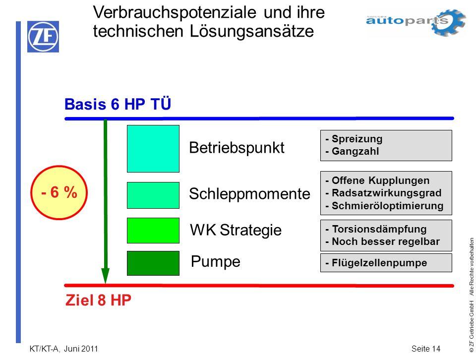 KT/KT-A, Juni 2011Seite 14 © ZF Getriebe GmbH Alle Rechte vorbehalten Basis 6 HP TÜ Pumpe Betriebspunkt WK Strategie Schleppmomente Ziel 8 HP - 6 % -