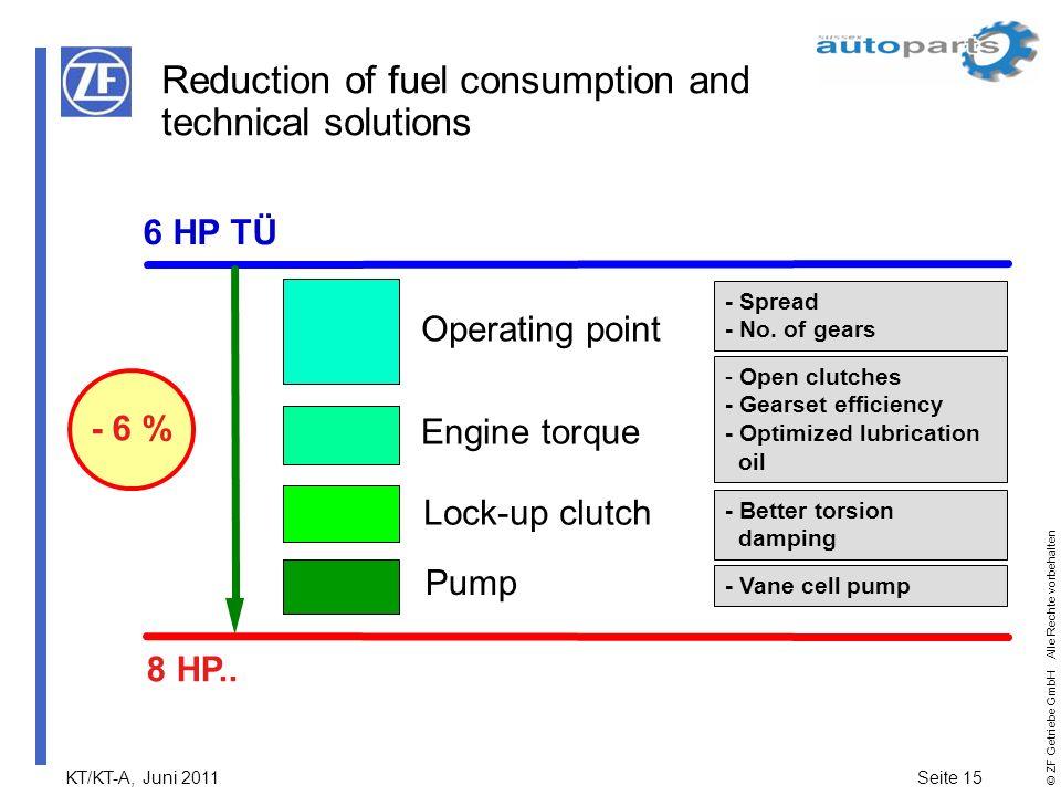 KT/KT-A, Juni 2011Seite 15 © ZF Getriebe GmbH Alle Rechte vorbehalten 6 HP TÜ Pump Operating point Lock-up clutch Engine torque 8 HP.. - 6 % - Spread