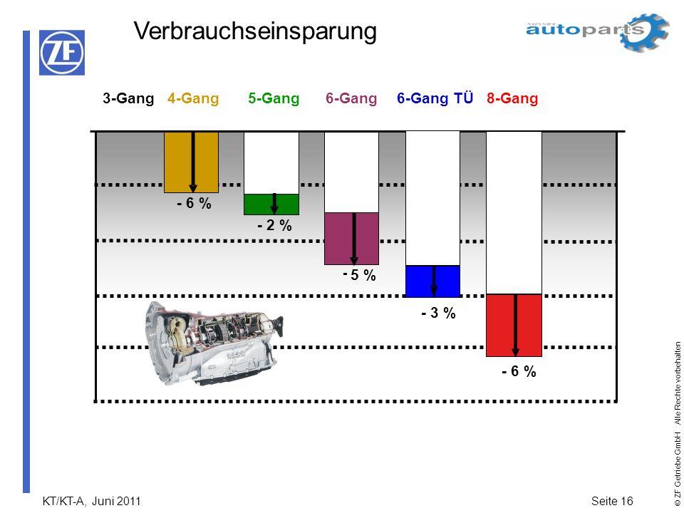 KT/KT-A, Juni 2011Seite 16 © ZF Getriebe GmbH Alle Rechte vorbehalten - 6 % 4-Gang - 5 % 6-Gang3-Gang - 2 % 5-Gang6-Gang TÜ8-Gang - 3 % - 6 % Verbrauc
