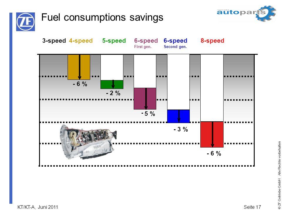 KT/KT-A, Juni 2011Seite 17 © ZF Getriebe GmbH Alle Rechte vorbehalten - 6 % 4-speed - 5 % 6-speed First gen. 3-speed - 2 % 5-speed6-speed Second gen.