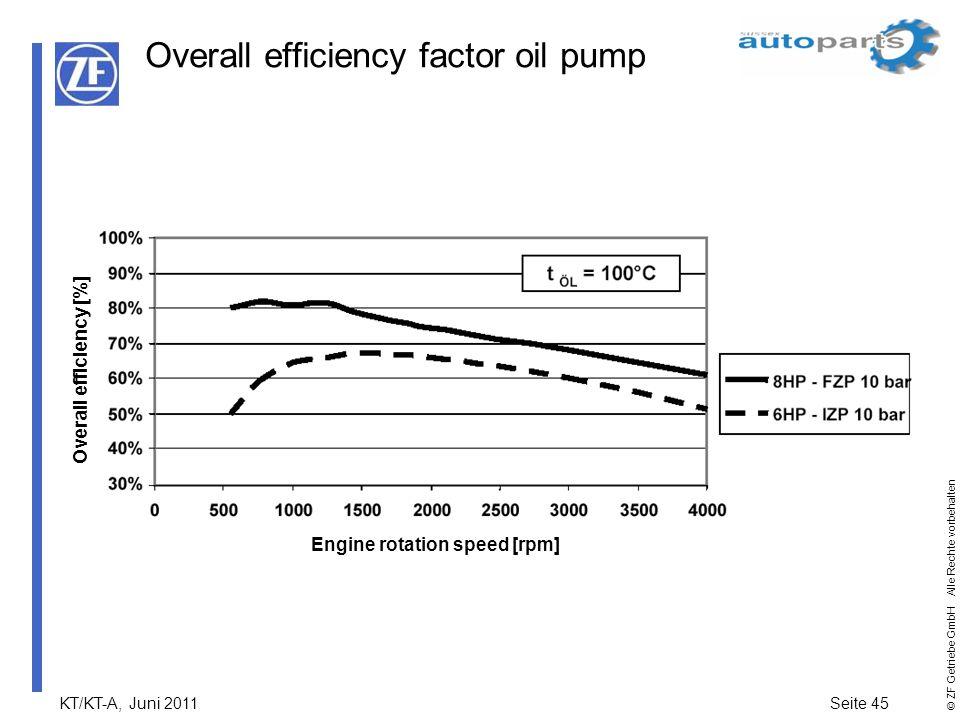 KT/KT-A, Juni 2011Seite 45 © ZF Getriebe GmbH Alle Rechte vorbehalten Overall efficiency factor oil pump Engine rotation speed [rpm] Overall efficienc