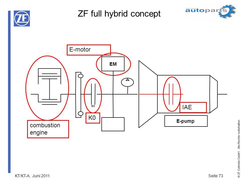 KT/KT-A, Juni 2011Seite 73 © ZF Getriebe GmbH Alle Rechte vorbehalten ZF full hybrid concept EM IAB K0 E-pump K0 combustion engine E-motor IAE