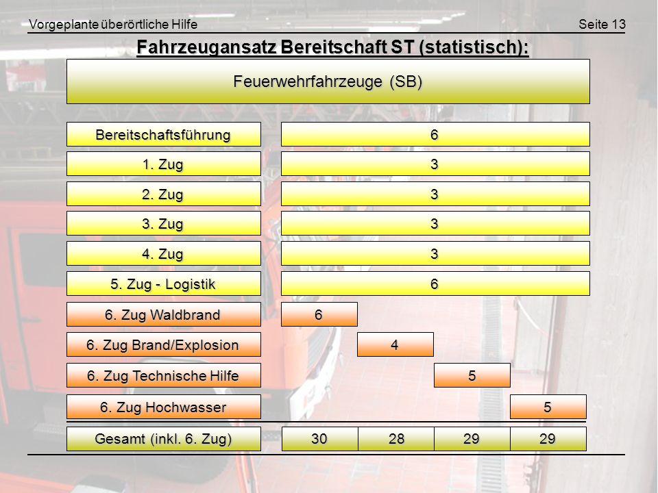 Vorgeplante überörtliche HilfeSeite 13 Fahrzeugansatz Bereitschaft ST (statistisch): Feuerwehrfahrzeuge (SB) Bereitschaftsführung 1. Zug 2. Zug 3. Zug