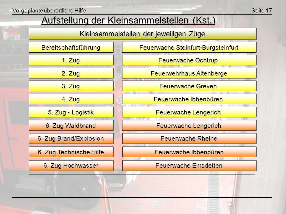 Vorgeplante überörtliche HilfeSeite 17 Aufstellung der Kleinsammelstellen (Kst.) Kleinsammelstellen der jeweiligen Züge Bereitschaftsführung 1. Zug 2.