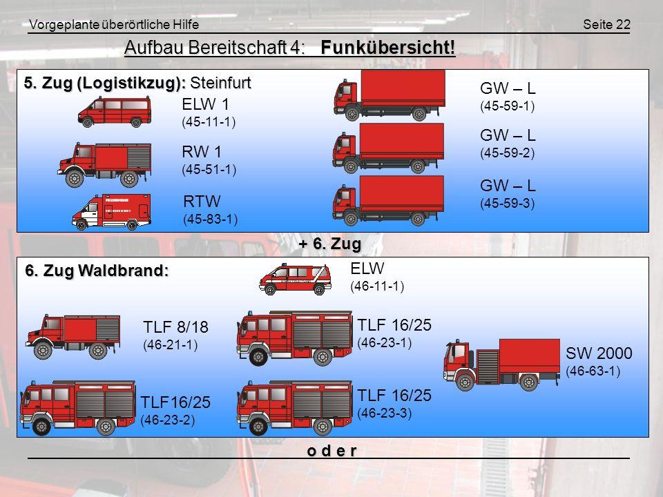 Vorgeplante überörtliche HilfeSeite 22 Aufbau Bereitschaft 4: Funkübersicht! 6. Zug Waldbrand: + 6. Zug o d e r 5. Zug (Logistikzug): Steinfurt ELW 1
