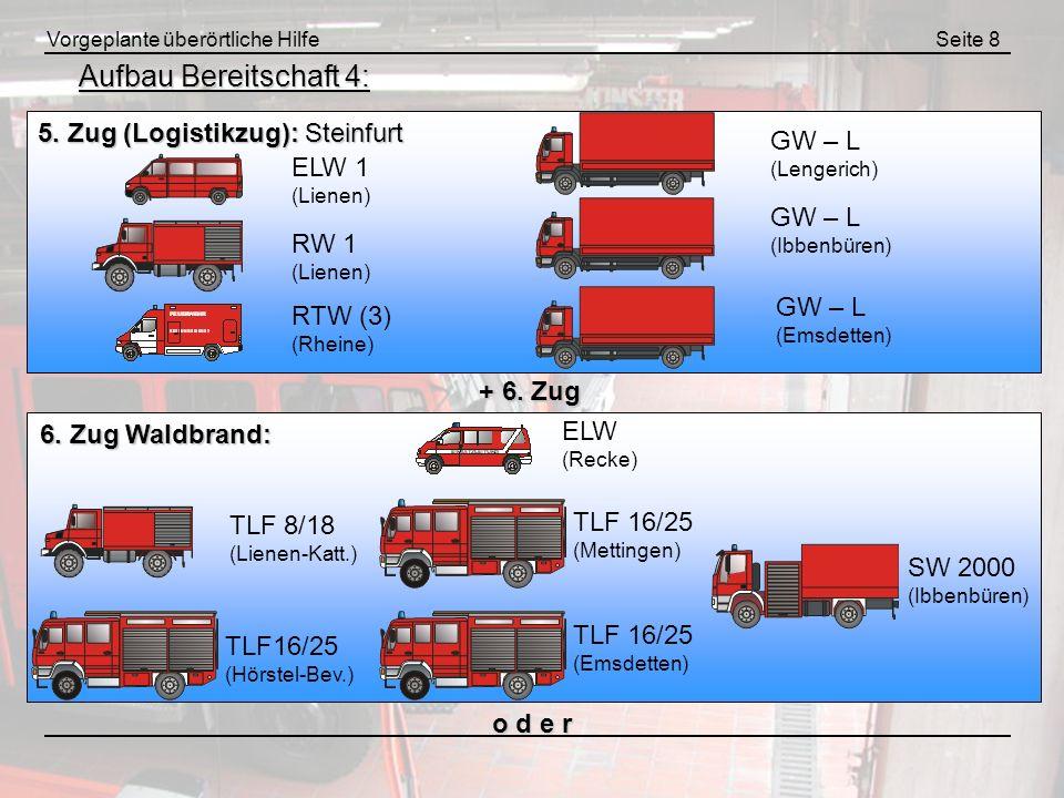 Vorgeplante überörtliche HilfeSeite 8 Aufbau Bereitschaft 4: 6. Zug Waldbrand: + 6. Zug o d e r 5. Zug (Logistikzug): Steinfurt ELW 1 (Lienen) RW 1 (L