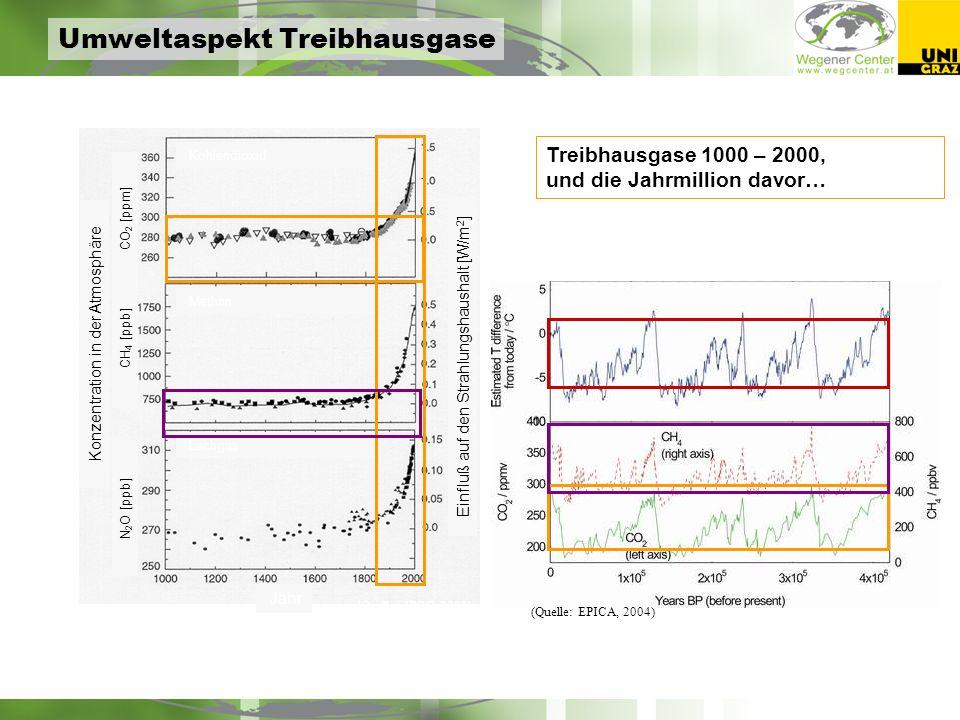 Jahr Kohlendioxid CO 2 [ppm] CH 4 [ppb] N 2 O [ppb] Konzentration in der Atmosphäre Einfluß auf den Strahlungshaushalt [W/m 2 ] (Quelle: IPCC, 2001) Methan Lachgas Treibhausgase 1000 – 2000, und die Jahrmillion davor… (Quelle: EPICA, 2004) Umweltaspekt Treibhausgase