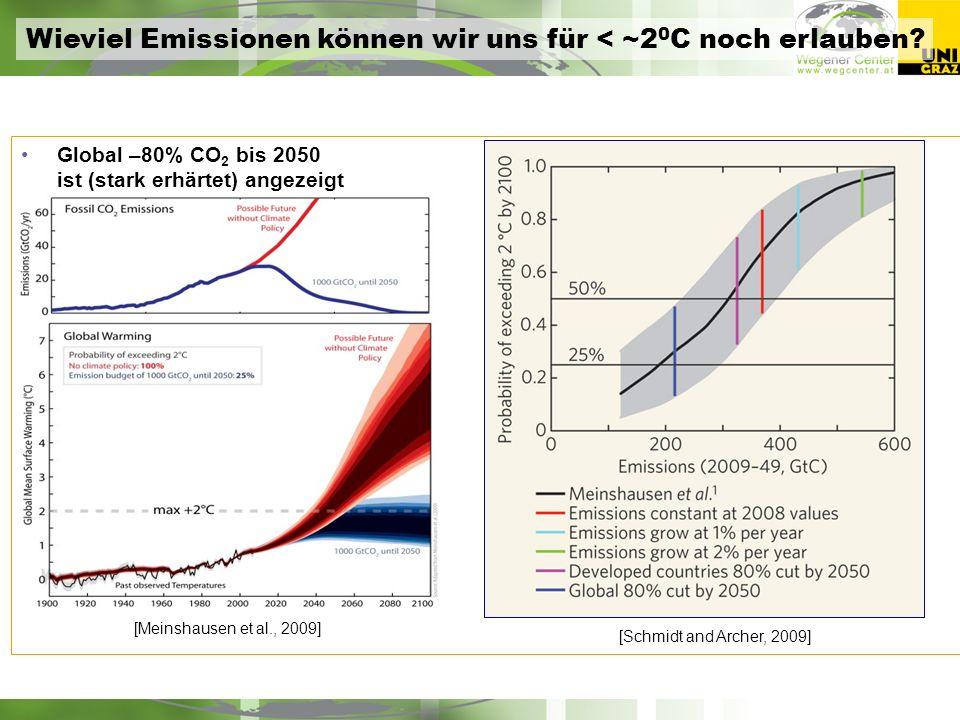 Global –80% CO 2 bis 2050 ist (stark erhärtet) angezeigt [Schmidt and Archer, 2009] [Meinshausen et al., 2009] Wieviel Emissionen können wir uns für < ~2 0 C noch erlauben