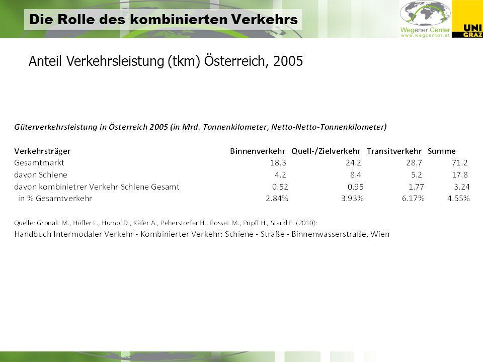 Die Rolle des kombinierten Verkehrs Anteil Verkehrsleistung (tkm) Österreich, 2005