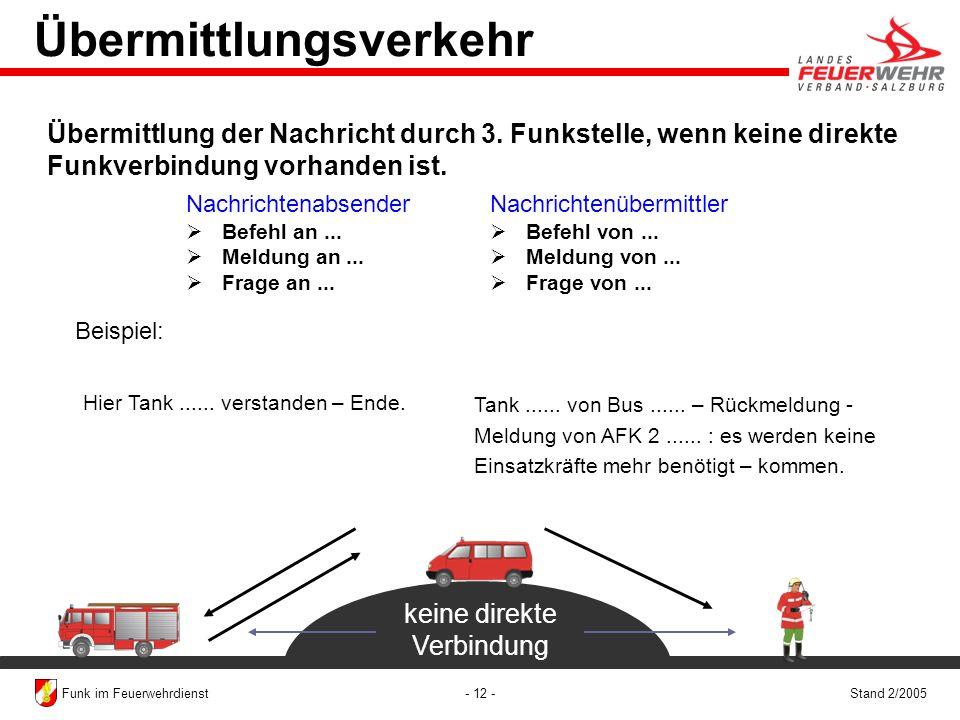 - 12 -Stand 2/2005Funk im Feuerwehrdienst Übermittlungsverkehr Nachrichtenabsender Befehl an... Meldung an... Frage an... Nachrichtenübermittler Befeh