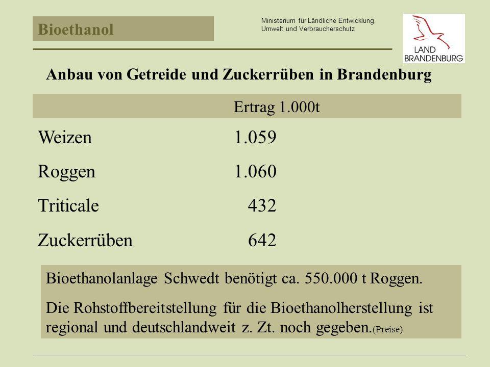 Anbau von Getreide und Zuckerrüben in Brandenburg Bioethanol Ministerium für Ländliche Entwicklung, Umwelt und Verbraucherschutz Ertrag 1.000t Weizen1.059 Roggen1.060 Triticale 432 Zuckerrüben 642 Bioethanolanlage Schwedt benötigt ca.