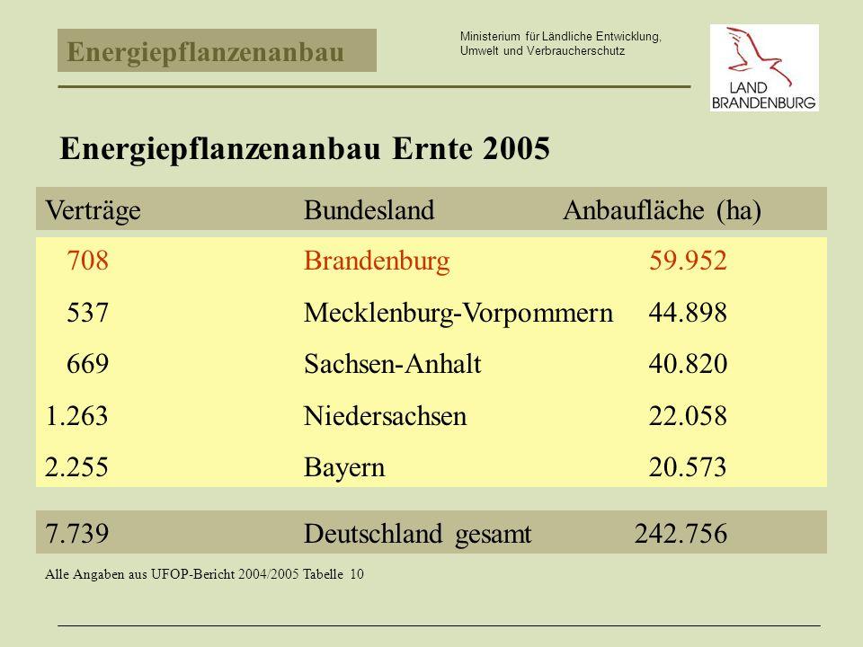 Energiepflanzenanbau Ministerium für Ländliche Entwicklung, Umwelt und Verbraucherschutz Energiepflanzenanbau Ernte 2005 VerträgeBundeslandAnbaufläche (ha) 708Brandenburg59.952 537Mecklenburg-Vorpommern44.898 669Sachsen-Anhalt40.820 1.263Niedersachsen22.058 2.255Bayern20.573 7.739Deutschland gesamt 242.756 Alle Angaben aus UFOP-Bericht 2004/2005 Tabelle 10