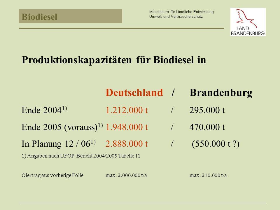 Biodiesel Ministerium für Ländliche Entwicklung, Umwelt und Verbraucherschutz Produktionskapazitäten für Biodiesel in Brandenburg (1.000 t/a) Biodiesel Wittenberge GmbH 1) 75(08/99) PPM Umwelttechnik GmbH Oranienburg 5(11/01) Biodiesel GmbH Schwarzheide100(10/02) Biodiesel Kyritz GmbH 30(10/03) EOP AG Falkenhagen 30(02/03) Biowerk Kleisthöhe GmbH 5(02/03) Biodiesel GmbH Schwarzheide +50(2004) Biodiesel Wittenberge GmbH +25(2005) NBE Bioenergie GmbH Schwedt150 (2005) 470.000 t /a (Erweiterung EOP, Guben, Kleinanlagen etc.