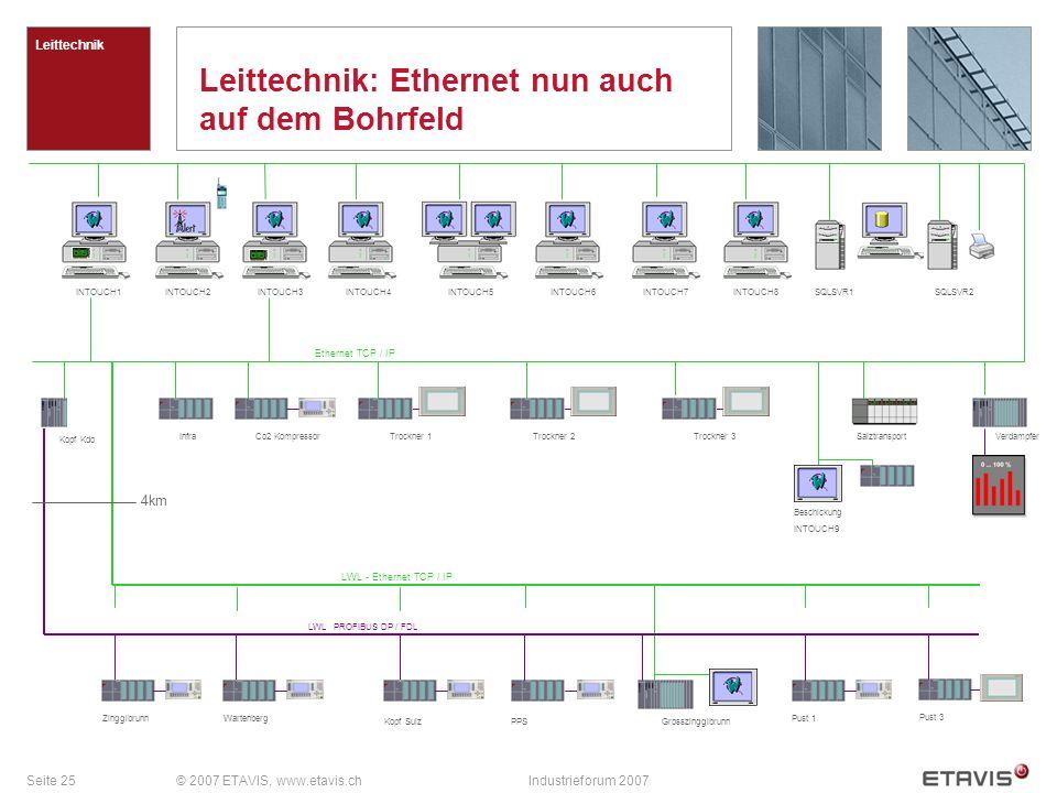 Seite 25© 2007 ETAVIS, www.etavis.chIndustrieforum 2007 Leittechnik: Ethernet nun auch auf dem Bohrfeld Leittechnik InfraTrockner 1Trockner 2Trockner