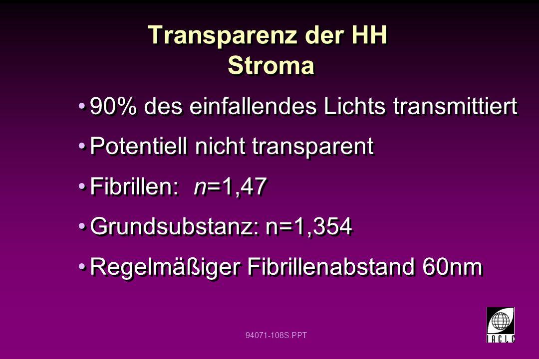 94071-108S.PPT Transparenz der HH Stroma 90% des einfallendes Lichts transmittiert Potentiell nicht transparent Fibrillen: n=1,47 Grundsubstanz: n=1,3