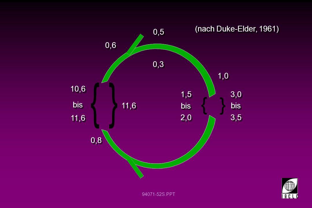 94071-52S.PPT (nach Duke-Elder, 1961) 0,5 0,6 10,6 11,6 bis 11,6 3,0 3,5 bis 1,5 2,0 bis 0,8 0,3 1,0