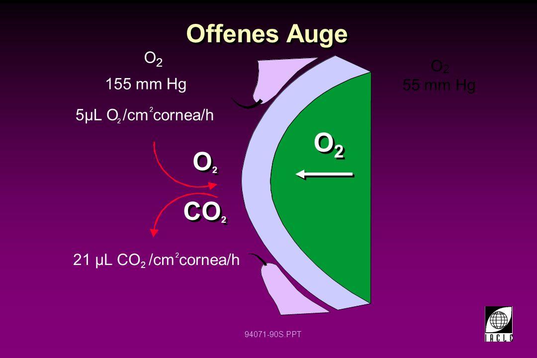 94071-90S.PPT Offenes Auge 55 mm Hg O 2 O2O2 O2O2 O2O2 O2O2 CO 2 155 mm Hg 5µL O /cm cornea/h 2 2 21 µL CO 2 /cm cornea/h 2 O 2
