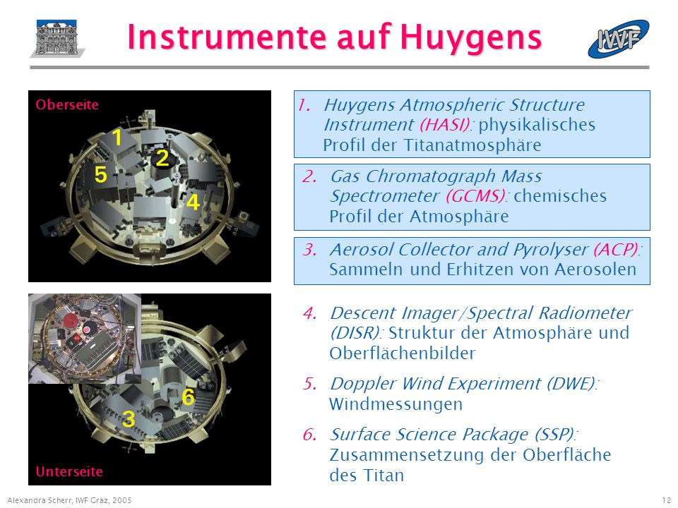 12 Alexandra Scherr, IWF Graz, 2005 Instrumente auf Huygens 1.Huygens Atmospheric Structure Instrument (HASI): physikalisches Profil der Titanatmosphäre Oberseite Unterseite 4.Descent Imager/Spectral Radiometer (DISR): Struktur der Atmosphäre und Oberflächenbilder 5.Doppler Wind Experiment (DWE): Windmessungen 6.Surface Science Package (SSP): Zusammensetzung der Oberfläche des Titan 3.Aerosol Collector and Pyrolyser (ACP): Sammeln und Erhitzen von Aerosolen 2.Gas Chromatograph Mass Spectrometer (GCMS): chemisches Profil der Atmosphäre