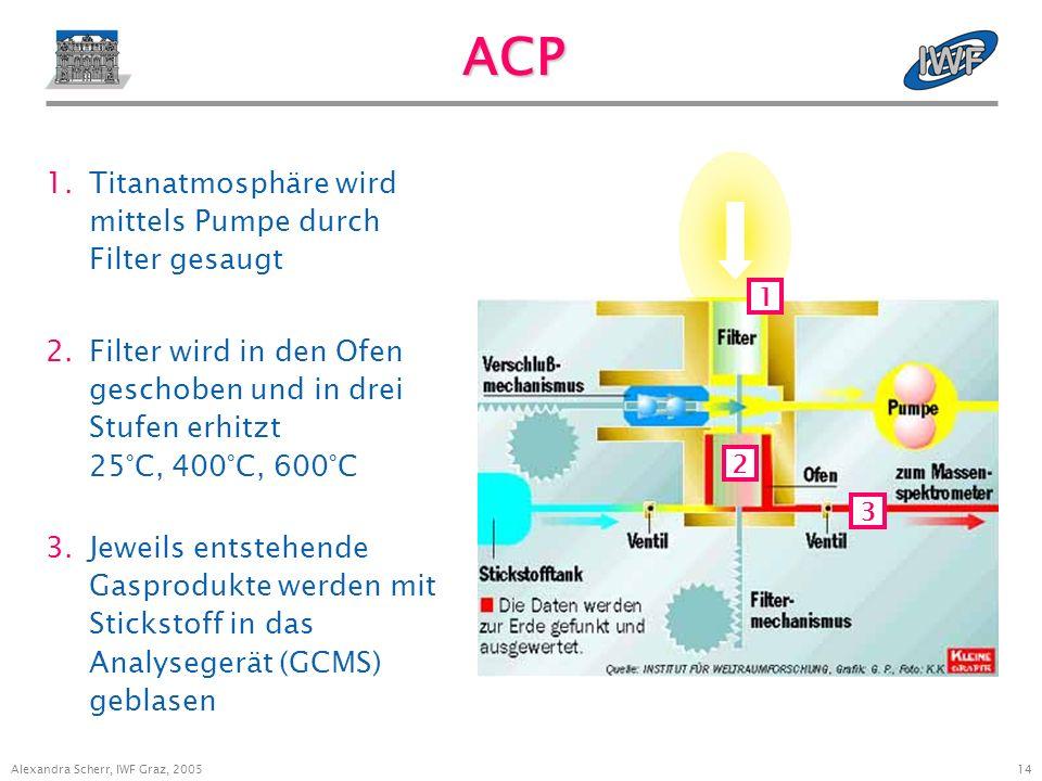 14 Alexandra Scherr, IWF Graz, 2005 ACP 2.Filter wird in den Ofen geschoben und in drei Stufen erhitzt 25°C, 400°C, 600°C 1.Titanatmosphäre wird mittels Pumpe durch Filter gesaugt 3.Jeweils entstehende Gasprodukte werden mit Stickstoff in das Analysegerät (GCMS) geblasen 2 3 1