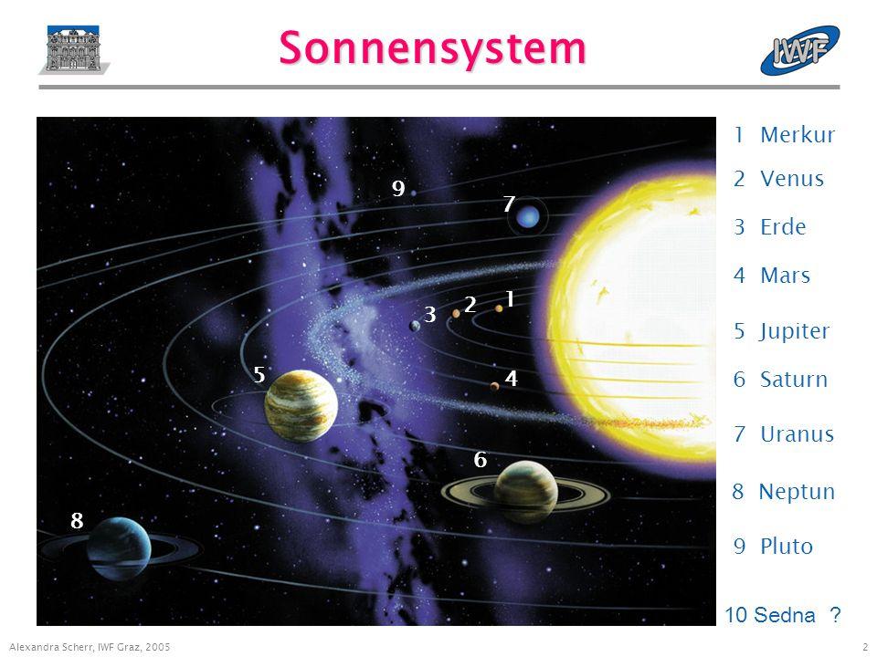 2 Alexandra Scherr, IWF Graz, 2005 Sonnensystem 1 Merkur K 1 2 3 4 5 6 7 8 9 2 Venus 3 Erde 4 Mars 5 Jupiter 6 Saturn 7 Uranus 8 Neptun 9 Pluto 10 Sedna