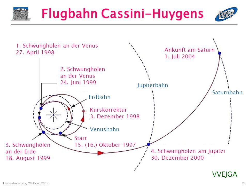 21 Alexandra Scherr, IWF Graz, 2005 Saturnbahn Jupiterbahn Erdbahn Venusbahn Flugbahn Cassini-Huygens 1.