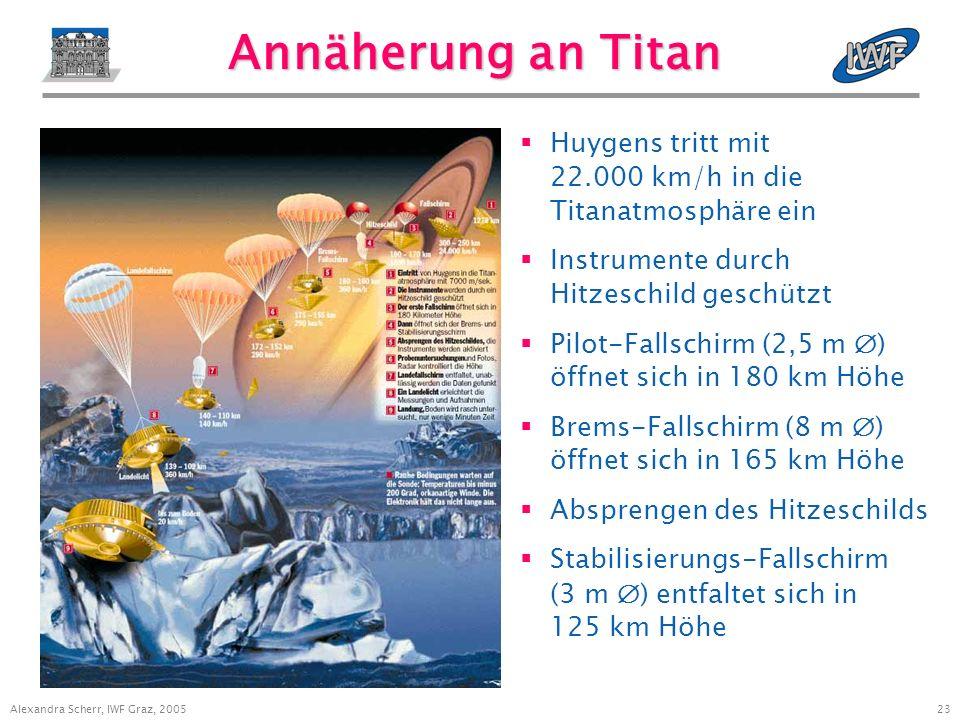 23 Alexandra Scherr, IWF Graz, 2005 Annäherung an Titan Huygens tritt mit 22.000 km/h in die Titanatmosphäre ein Instrumente durch Hitzeschild geschützt Pilot-Fallschirm (2,5 m ) öffnet sich in 180 km Höhe Brems-Fallschirm (8 m ) öffnet sich in 165 km Höhe Absprengen des Hitzeschilds Stabilisierungs-Fallschirm (3 m ) entfaltet sich in 125 km Höhe