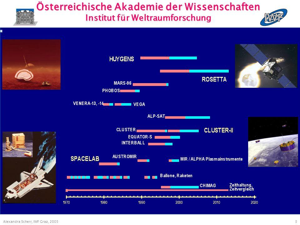 3 Alexandra Scherr, IWF Graz, 2005 Österreichische Akademie der Wissenschaften Institut für Weltraumforschung