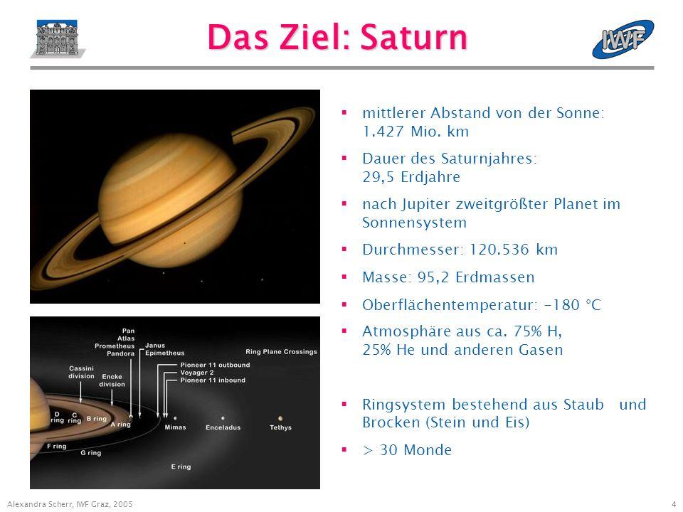 4 Alexandra Scherr, IWF Graz, 2005 Das Ziel: Saturn mittlerer Abstand von der Sonne: 1.427 Mio.
