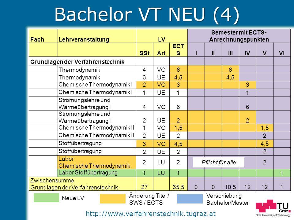 http://www.verfahrenstechnik.tugraz.at Bachelor VT NEU (4) Neue LV Änderung Titel / SWS / ECTS Verschiebung Bachelor/Master FachLehrveranstaltungLV Se