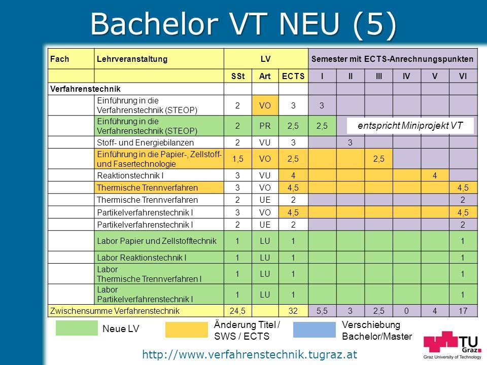 http://www.verfahrenstechnik.tugraz.at Bachelor VT NEU (5) Neue LV Änderung Titel / SWS / ECTS Verschiebung Bachelor/Master FachLehrveranstaltungLVSem