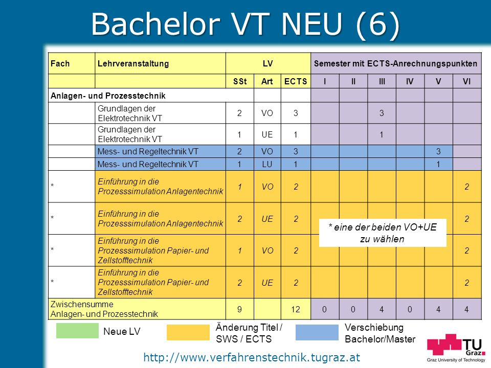http://www.verfahrenstechnik.tugraz.at Bachelor VT NEU (6) Neue LV Änderung Titel / SWS / ECTS Verschiebung Bachelor/Master FachLehrveranstaltungLVSem