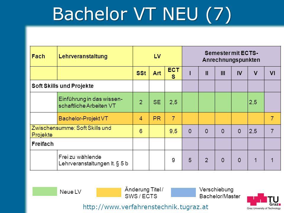 http://www.verfahrenstechnik.tugraz.at Bachelor VT NEU (7) Neue LV Änderung Titel / SWS / ECTS Verschiebung Bachelor/Master FachLehrveranstaltungLV Se