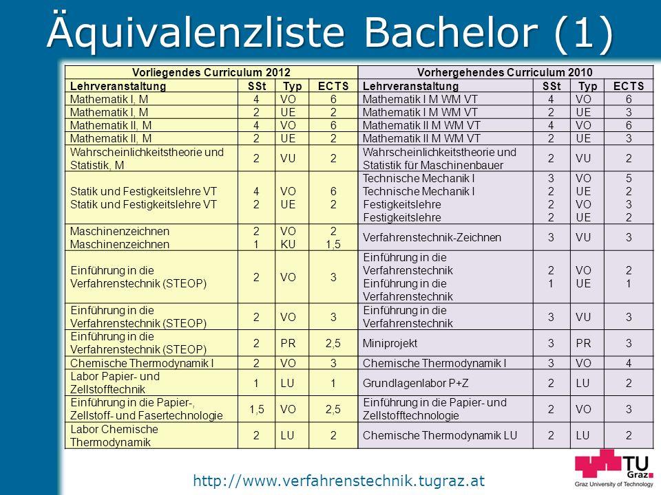 http://www.verfahrenstechnik.tugraz.at Äquivalenzliste Bachelor (1) Vorliegendes Curriculum 2012Vorhergehendes Curriculum 2010 LehrveranstaltungSStTyp