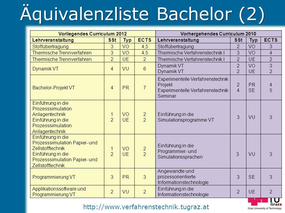 http://www.verfahrenstechnik.tugraz.at Äquivalenzliste Bachelor (2) Vorliegendes Curriculum 2012Vorhergehendes Curriculum 2010 LehrveranstaltungSStTyp