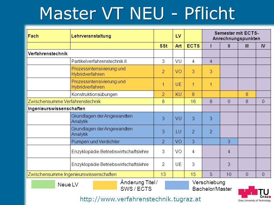 http://www.verfahrenstechnik.tugraz.at Master VT NEU - Pflicht Neue LV Änderung Titel / SWS / ECTS Verschiebung Bachelor/Master FachLehrveranstaltungL