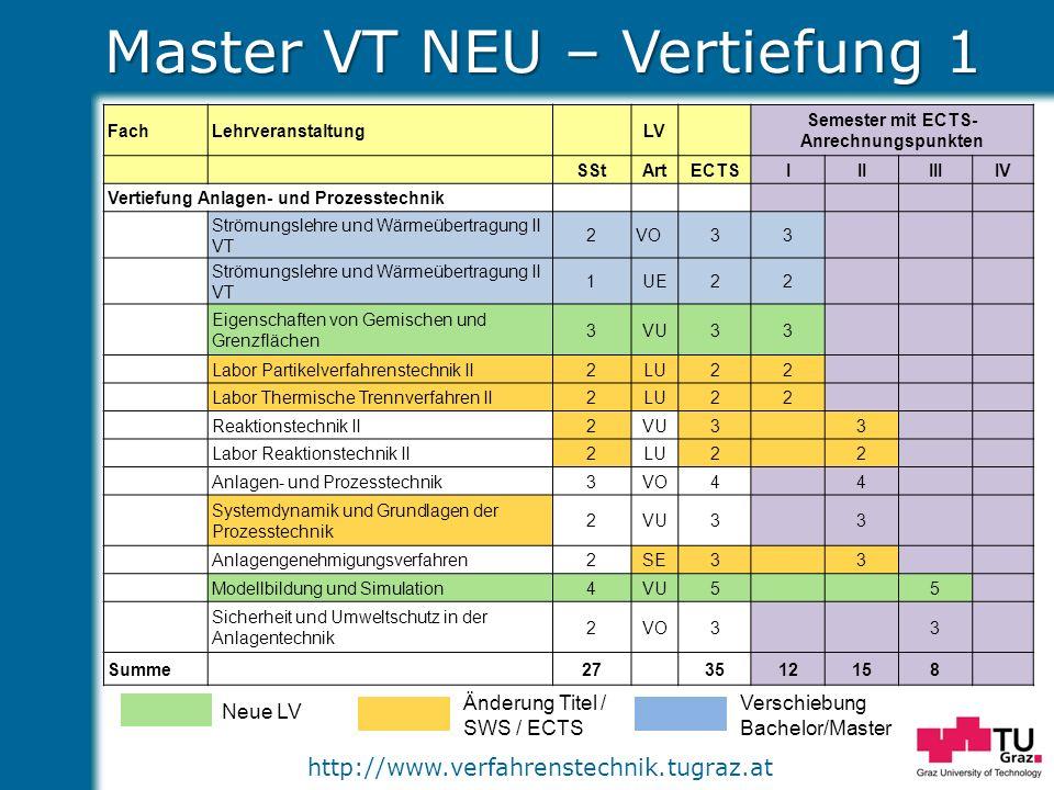 http://www.verfahrenstechnik.tugraz.at Master VT NEU – Vertiefung 1 Neue LV Änderung Titel / SWS / ECTS Verschiebung Bachelor/Master FachLehrveranstal