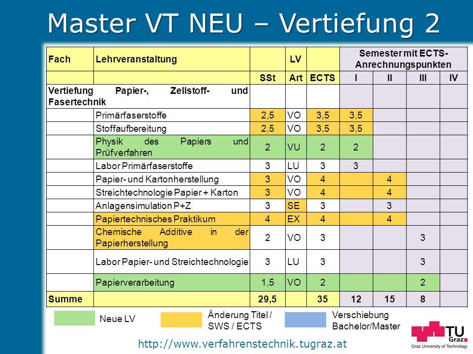 http://www.verfahrenstechnik.tugraz.at Master VT NEU – Vertiefung 2 Neue LV Änderung Titel / SWS / ECTS Verschiebung Bachelor/Master FachLehrveranstal
