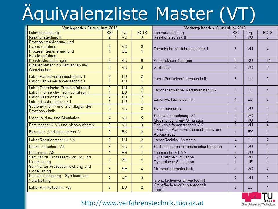 http://www.verfahrenstechnik.tugraz.at Äquivalenzliste Master (VT) Vorliegendes Curriculum 2012Vorhergehendes Curriculum 2010 LehrveranstaltungSStTypE