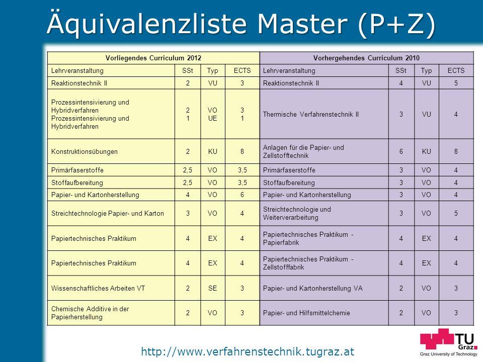 http://www.verfahrenstechnik.tugraz.at Äquivalenzliste Master (P+Z) Vorliegendes Curriculum 2012Vorhergehendes Curriculum 2010 LehrveranstaltungSStTyp