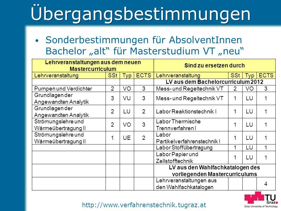 http://www.verfahrenstechnik.tugraz.atÜbergangsbestimmungen Sonderbestimmungen für AbsolventInnen Bachelor alt für Masterstudium VT neu Lehrveranstalt