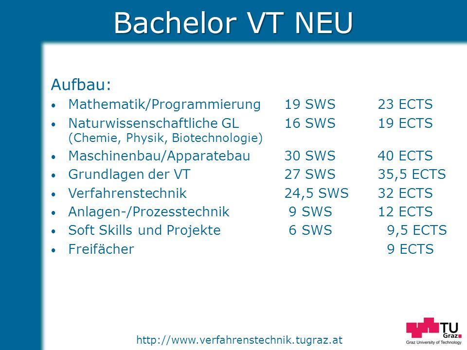 http://www.verfahrenstechnik.tugraz.at Bachelor VT NEU Aufbau: Mathematik/Programmierung19 SWS23 ECTS Naturwissenschaftliche GL16 SWS19 ECTS (Chemie,
