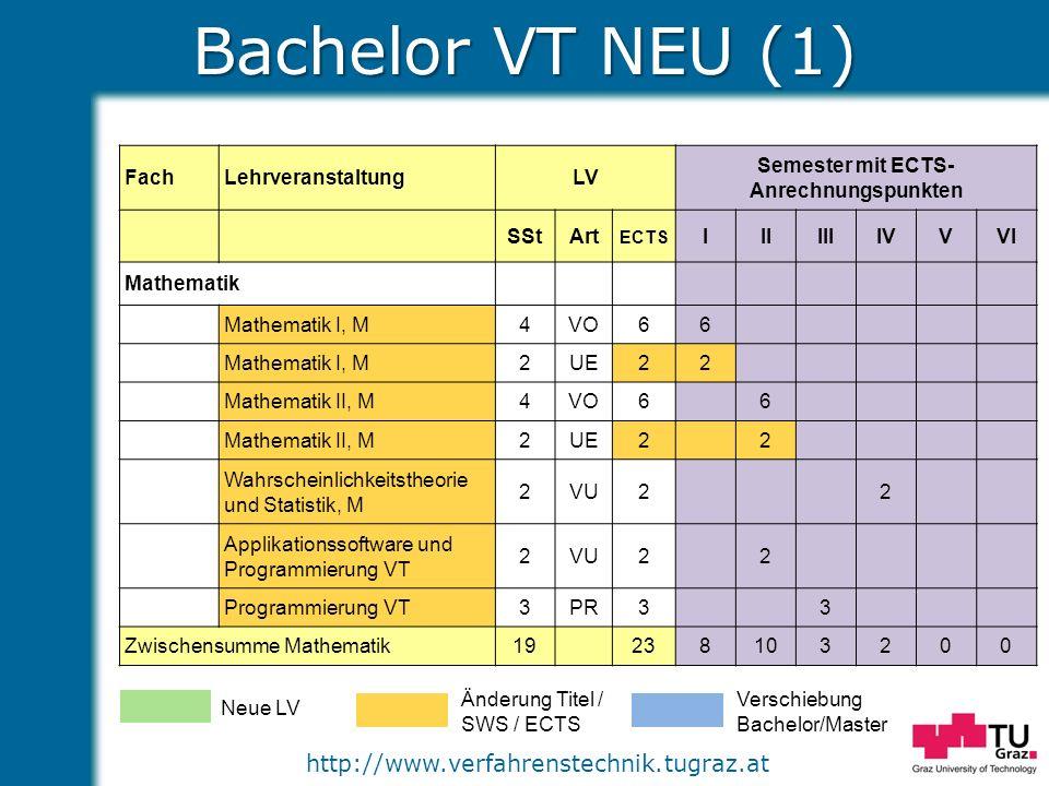 http://www.verfahrenstechnik.tugraz.at Bachelor VT NEU (1) FachLehrveranstaltungLV Semester mit ECTS- Anrechnungspunkten SStArt ECTS IIIIIIIVVVI Mathe