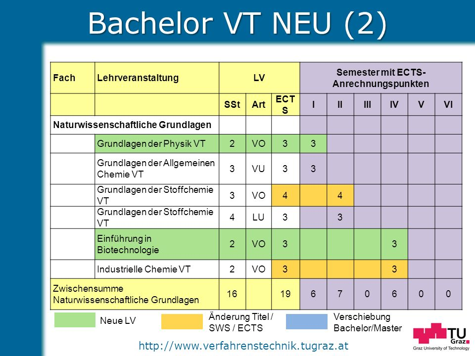 http://www.verfahrenstechnik.tugraz.at Master VT NEU – Vertiefung 1 Neue LV Änderung Titel / SWS / ECTS Verschiebung Bachelor/Master FachLehrveranstaltungLV Semester mit ECTS- Anrechnungspunkten SStArtECTSIIIIIIIV Vertiefung Anlagen- und Prozesstechnik Strömungslehre und Wärmeübertragung II VT 2VO33 Strömungslehre und Wärmeübertragung II VT 1UE22 Eigenschaften von Gemischen und Grenzflächen 3VU33 Labor Partikelverfahrenstechnik II2LU22 Labor Thermische Trennverfahren II2LU22 Reaktionstechnik II2VU33 Labor Reaktionstechnik II2LU22 Anlagen- und Prozesstechnik3VO44 Systemdynamik und Grundlagen der Prozesstechnik 2VU33 Anlagengenehmigungsverfahren2SE33 Modellbildung und Simulation4VU55 Sicherheit und Umweltschutz in der Anlagentechnik 2VO33 Summe273512158