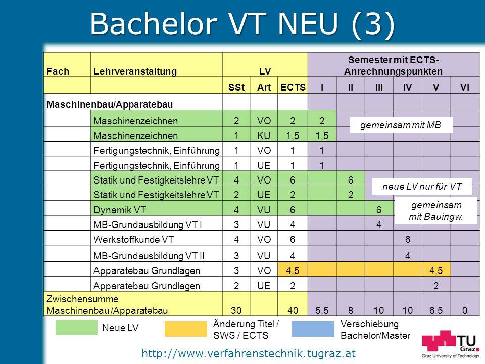 http://www.verfahrenstechnik.tugraz.at Bachelor VT NEU (3) Neue LV Änderung Titel / SWS / ECTS Verschiebung Bachelor/Master FachLehrveranstaltungLV Se